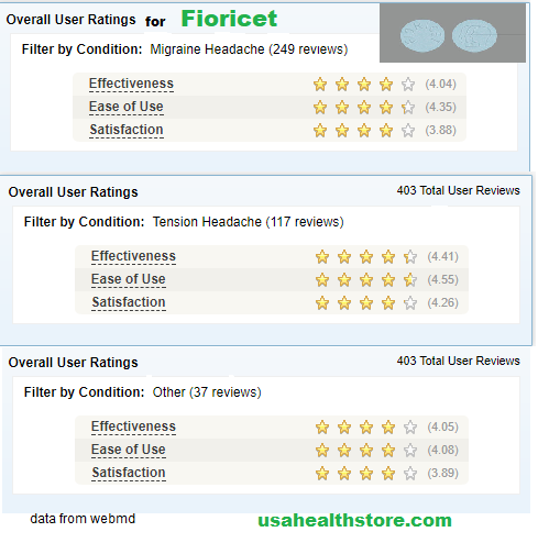 Fioricet patient reviews for headache